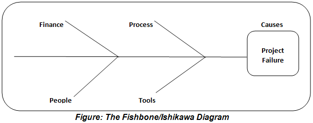 Six Sigma the fishbone Ishikawa (Six Sigma Interview Questions)