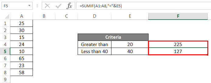 Sumif Formula Example 1.5