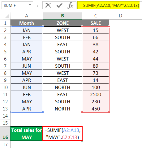 Sumif Formula Example 4.2