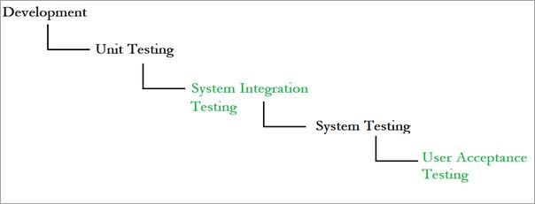 System Integration Testing 1