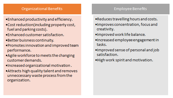 benefit employee and organization