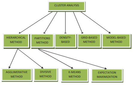 Clustering in Data Mining (CLUSTER ANALYSIS)