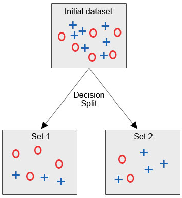 Decision Split (Decision Tree Algorithm)