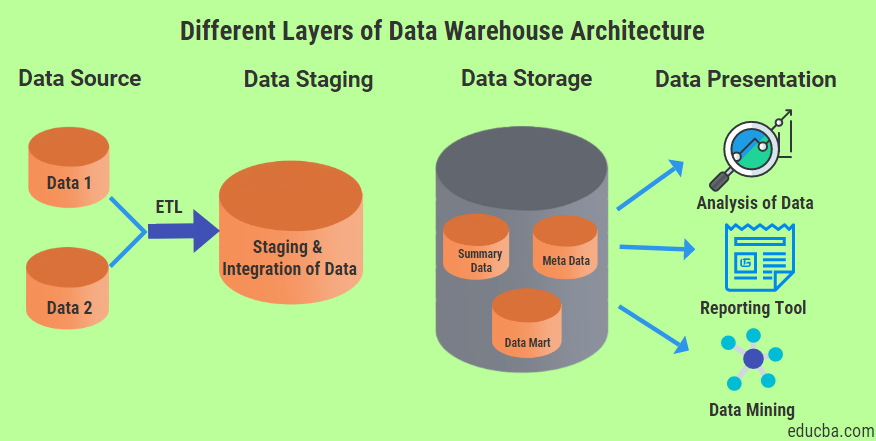 different layers of data warehouse architecture