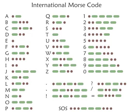 Encoding vs Decoding - Morse Code