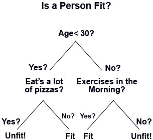 is a person fit