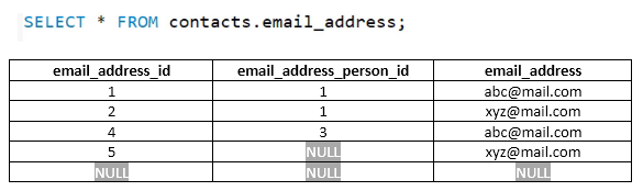 Email address table