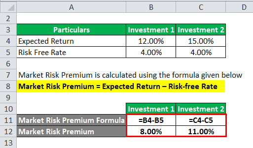 market risk premium 2