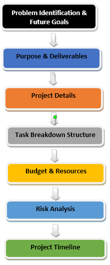 project management plan 2