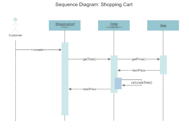uml sequence diagram symbol and components of sequence