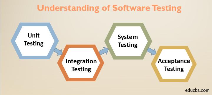 softawre testing