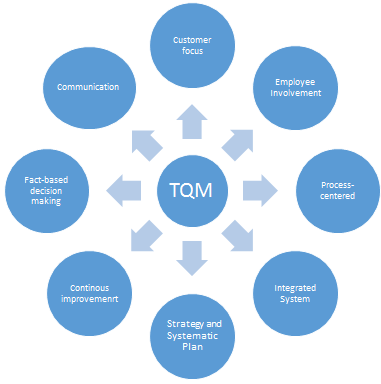 tqmn principle