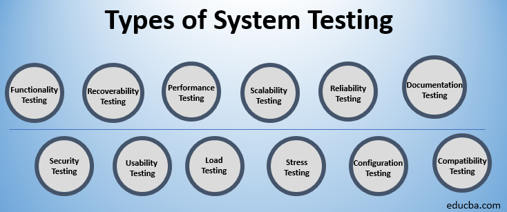 types of system testing