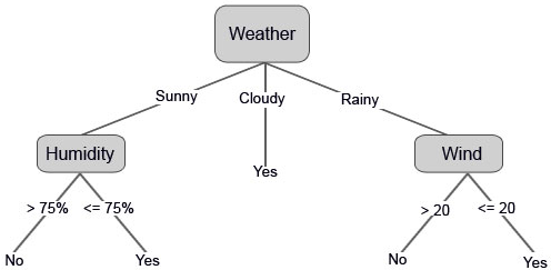 Weather 2 (Decision Tree Algorithm)