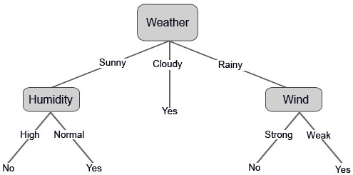 Weather 1 (Decision Tree Algorithm)