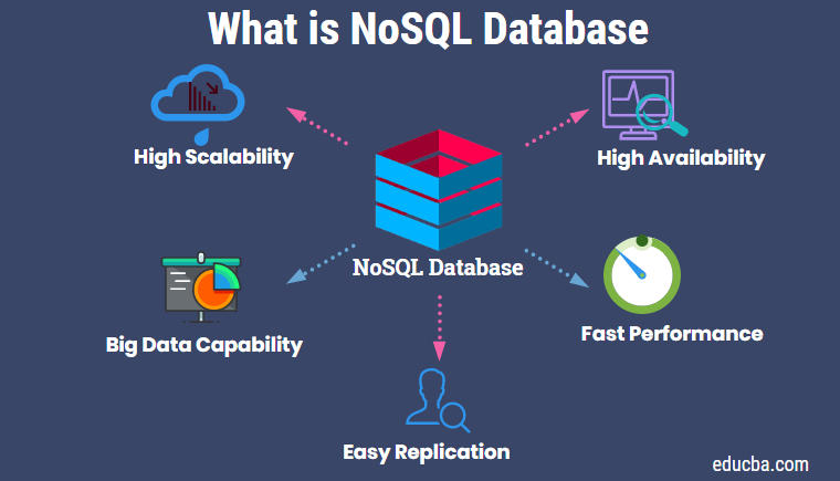 What Is Nosql Database Features Amp Types Advantage