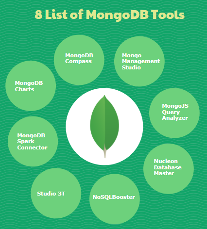 List of MongoDB Tools