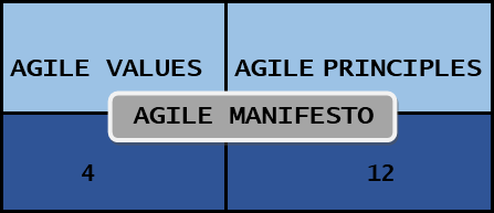 AGILE MANIFESTO (Agile Values And Principles)