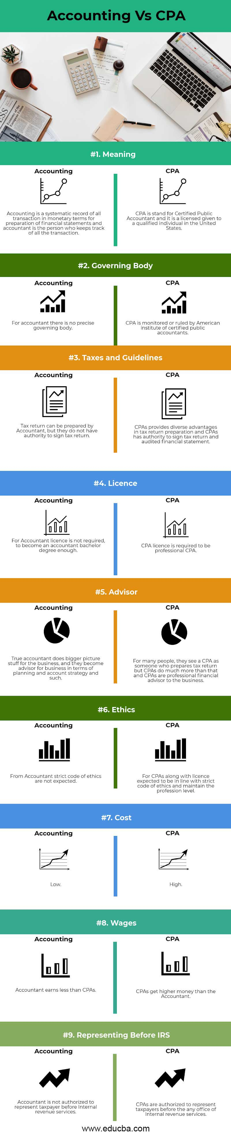 Accounting vs CPA info