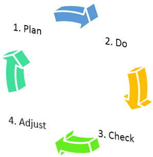 How Agile Pi Planning Works