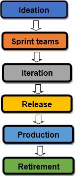 Agile Workflow framework