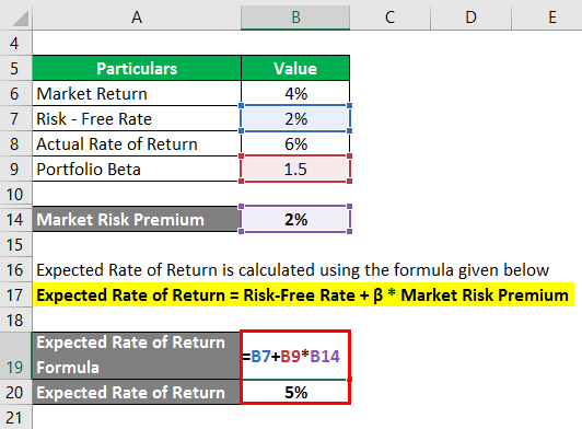 Expected Rate of Return -1.3