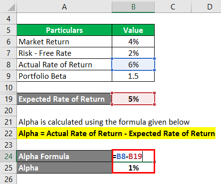 Calculation of alpha