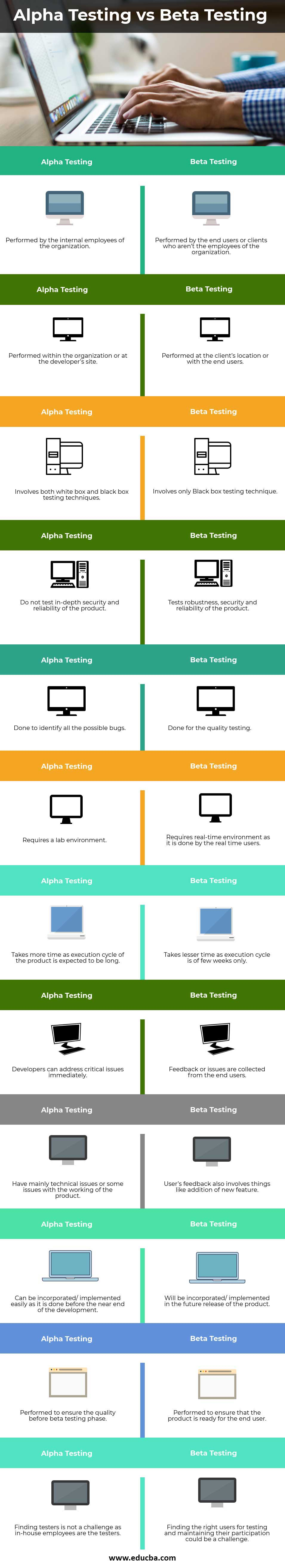 Alpha-Testing-vs-Beta-Testing-info