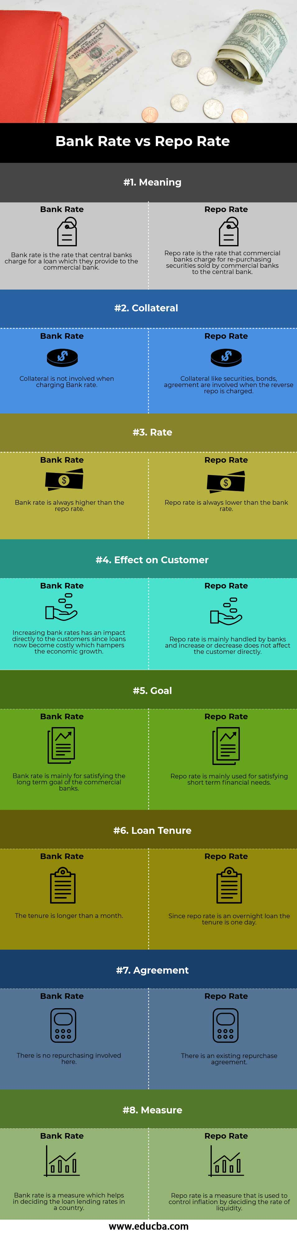 Bank Rate vs Repo Rate infographics