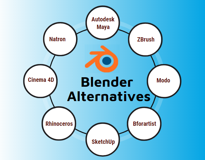 Blender Alternatives