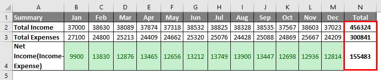 Budget in Excel Example 1-12