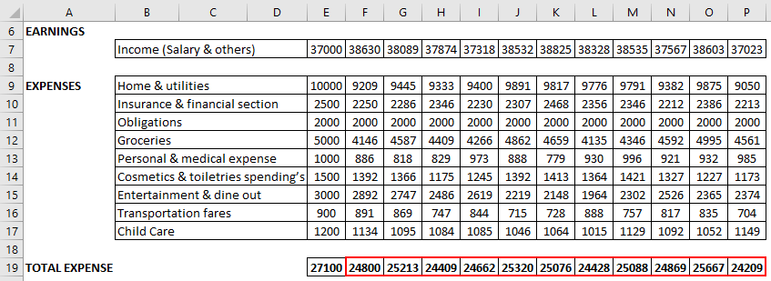Budget in Excel Example 1-4
