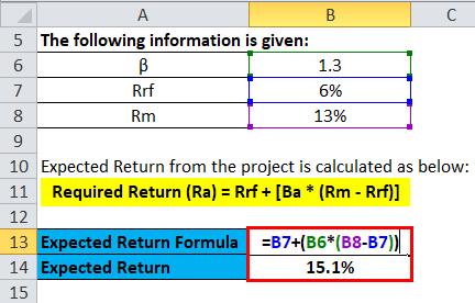 CAPM Example #3-1
