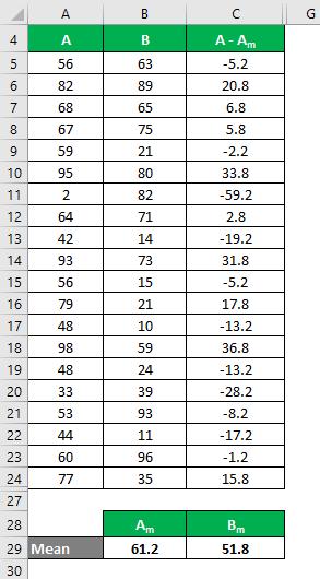 Coefficient of Variation Formula Example 1-4