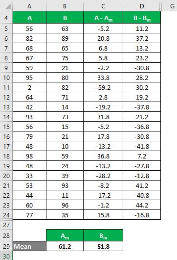 Coefficient of Variation Formula Example 1-5