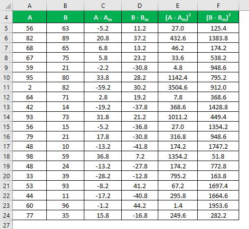 Coefficient of Variation Formula Example 1-6
