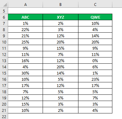Coefficient of Variation Formula Example 2-1