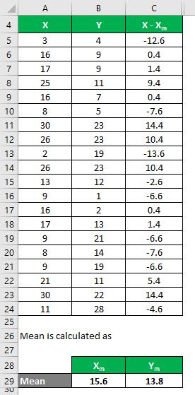 Correlation Coefficient Formula Example 1-4