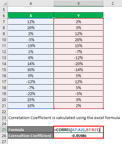 Correlation Coefficient Formula Example 2-2