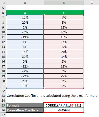 Correlation Coefficient Formula Example 2-2