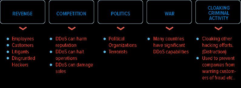 DDoS Attack 2