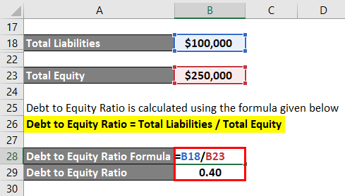 Debt to Equity Ratio Formula Example 2-4