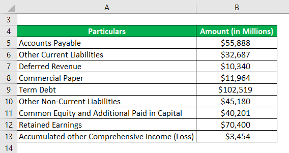 Debt to Equity Ratio Formula Example 3-1