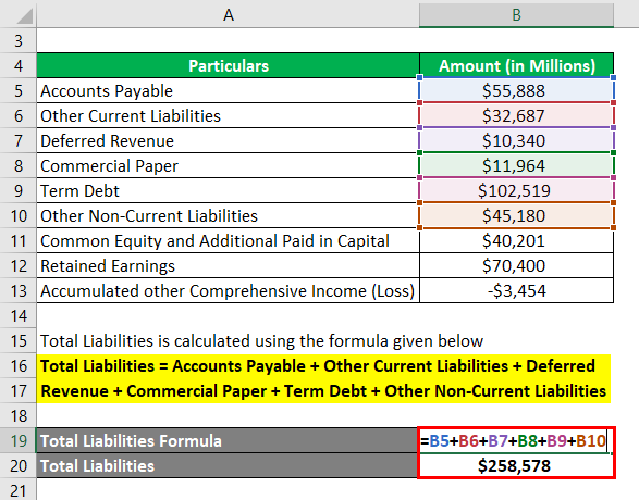 Calculation of Total liability Example 3-2