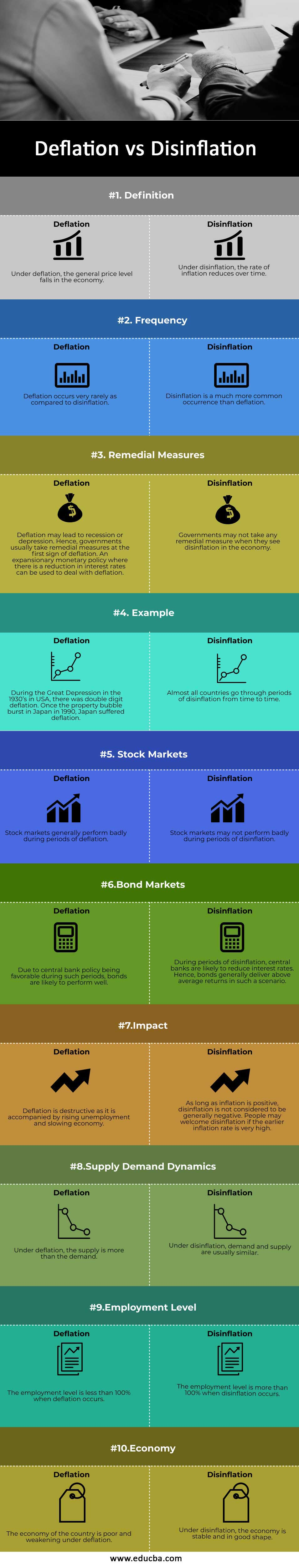 Deflation vs Disinflation infographics