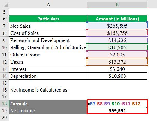 Net Income -2.2