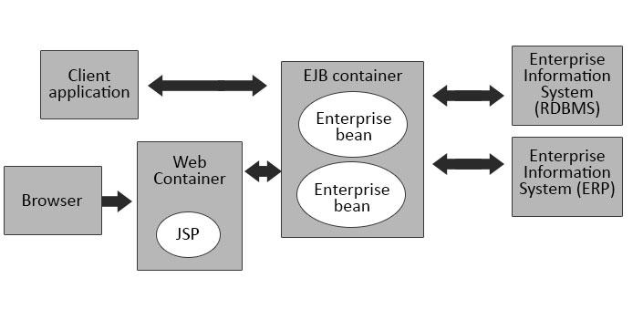 EJB-architectureDone