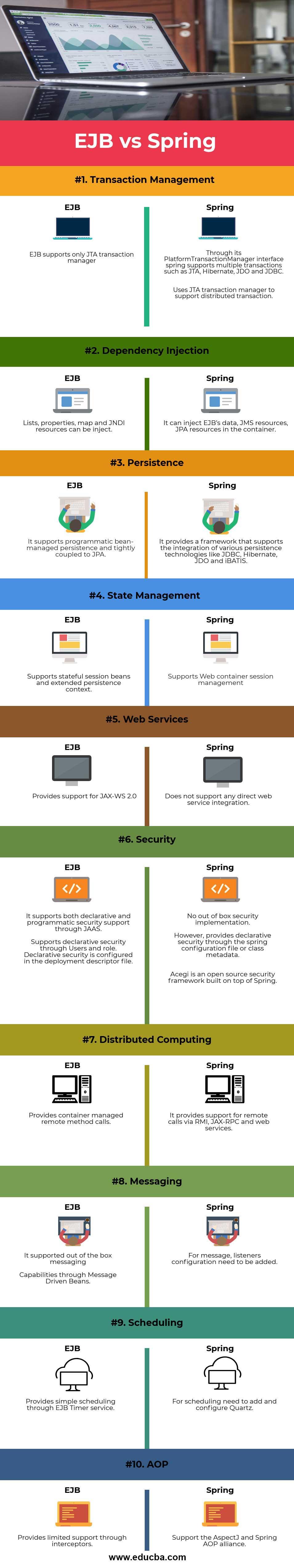 EJB vs Spring info