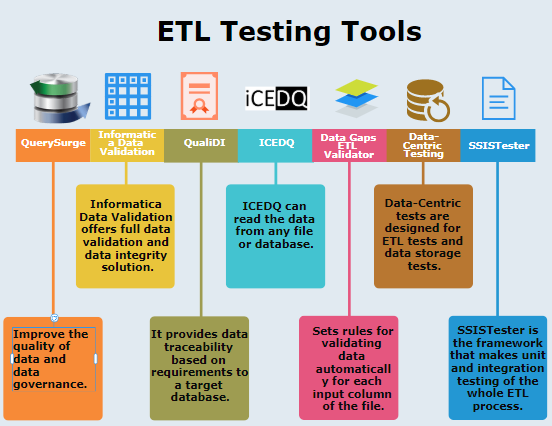 List of ETL Testing Tools