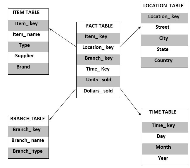 Example of star schema
